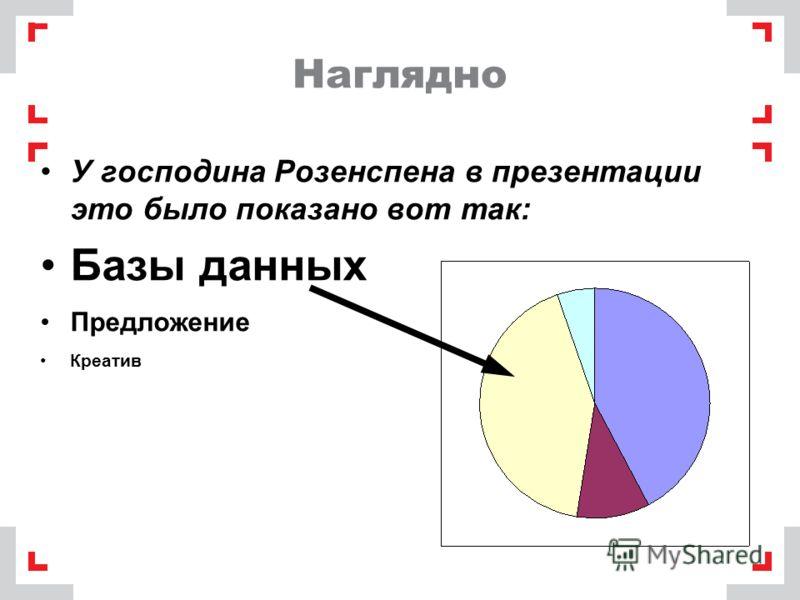 Наглядно У господина Розенспена в презентации это было показано вот так: Базы данных Предложение Креатив