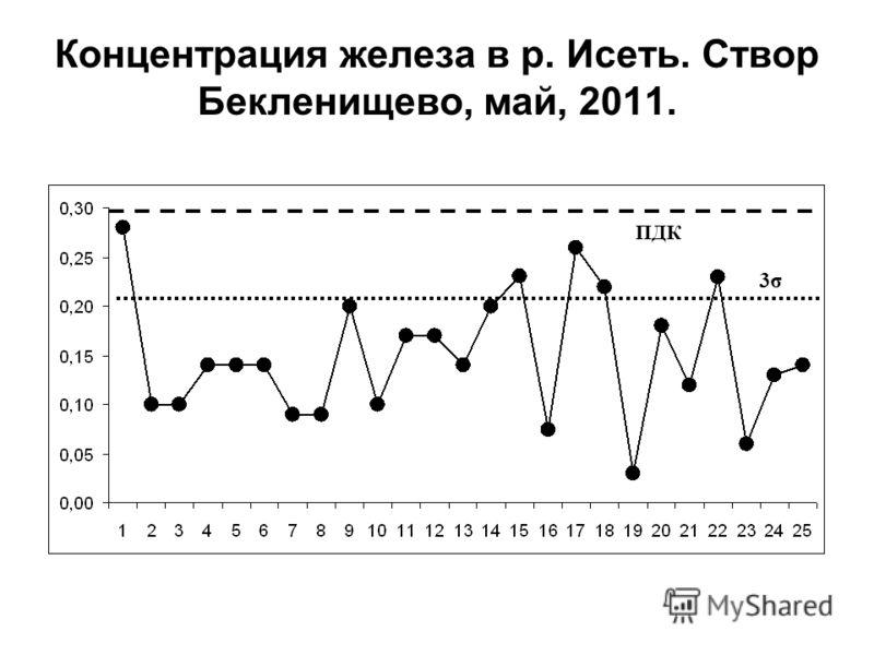 ПДК 3σ Концентрация железа в р. Исеть. Створ Бекленищево, май, 2011.