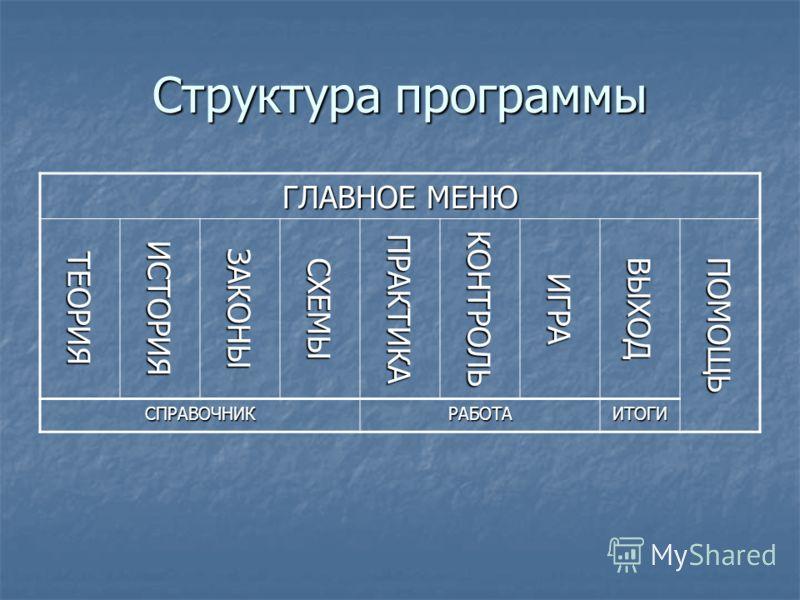 Структура программы ГЛАВНОЕ МЕНЮ ТЕОРИЯИСТОРИЯЗАКОНЫСХЕМЫПРАКТИКАКОНТРОЛЬИГРАВЫХОДПОМОЩЬ СПРАВОЧНИКРАБОТАИТОГИ