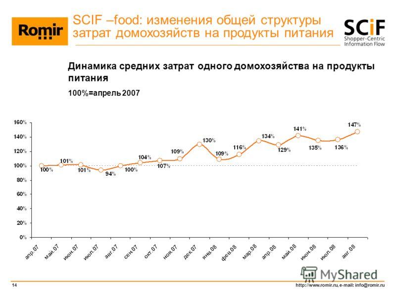 http://www.romir.ru, e-mail: info@romir.ru 14 Динамика средних затрат одного домохозяйства на продукты питания 100%=апрель 2007 SCIF –food: изменения общей структуры затрат домохозяйств на продукты питания