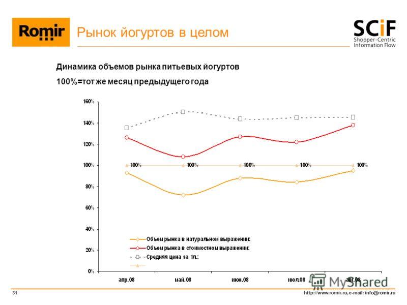 http://www.romir.ru, e-mail: info@romir.ru 31 Динамика объемов рынка питьевых йогуртов 100%=тот же месяц предыдущего года Рынок йогуртов в целом