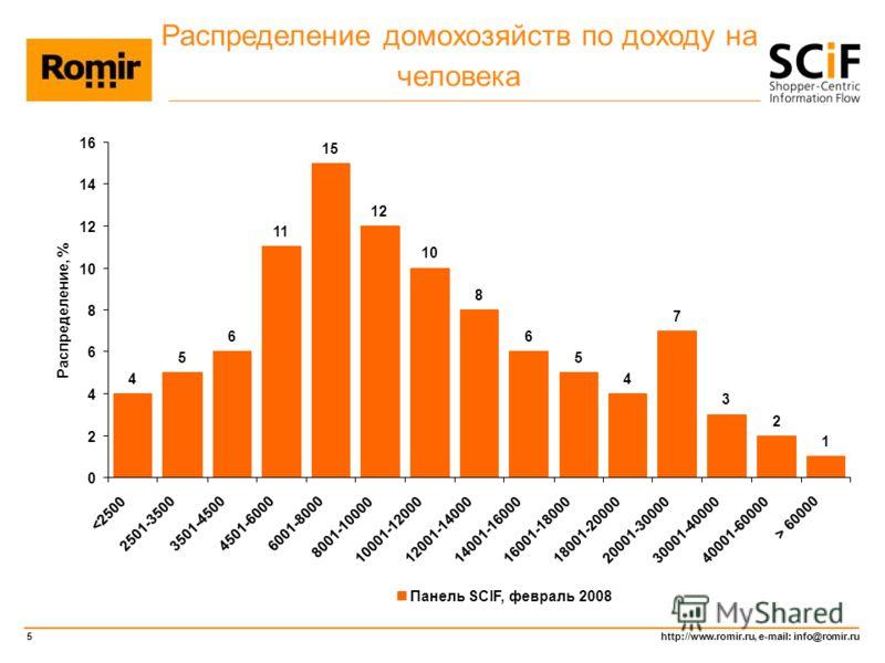 http://www.romir.ru, e-mail: info@romir.ru 5 Распределение домохозяйств по доходу на человека 4 5 6 11 15 12 10 8 6 5 4 7 3 2 1 0 2 4 6 8 12 14 16  60000 Распределение, % Панель SCIF, февраль 2008