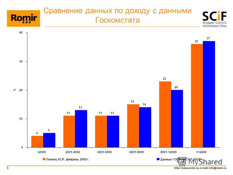 http://www.romir.ru, e-mail: info@romir.ru 6 Сравнение данных по доходу с данными Госкомстата 4 11 15 23 36 5 13 11 14 20 37 0 10 20 30 40 12000 % Панель SCIF, февраль 2008 г.Данные ГОСКОМСТАТ 2007 г.