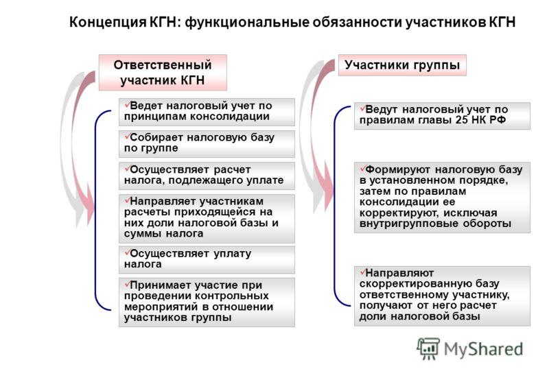 Взаимозависимые лица рассматриваются как отдельные налогоплательщики и самостоятельно выполняют свои налоговые обязательства (практически не используется) Налоговое право признает наличие взаимосвязи между взаимозависимыми лицами (используется в РФ)