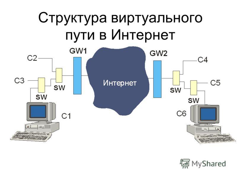 Структура виртуального пути в Интернет