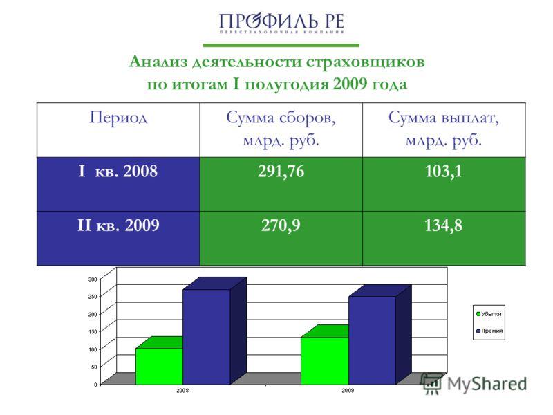 Анализ деятельности страховщиков по итогам I полугодия 2009 года ПериодСумма сборов, млрд. руб. Сумма выплат, млрд. руб. I кв. 2008291,76103,1 II кв. 2009270,9134,8