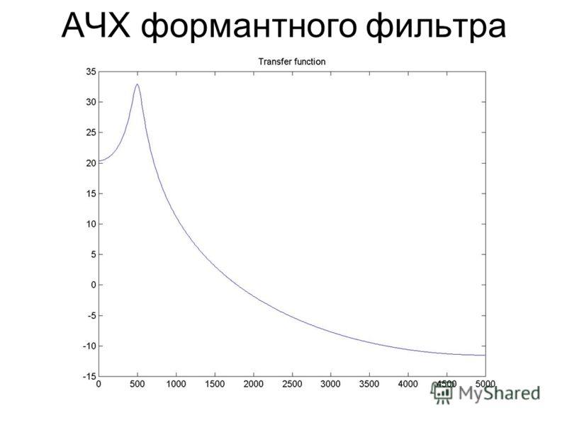 АЧХ формантного фильтра
