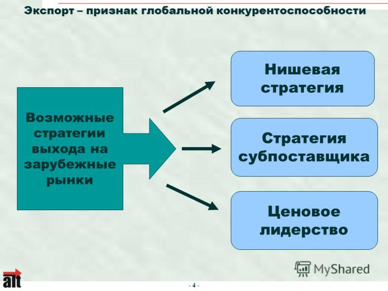 - 4 - Экспорт – признак глобальной конкурентоспособности Стратегия субпоставщика Нишевая стратегия Ценовое лидерство Возможные стратегии выхода на зарубежные рынки