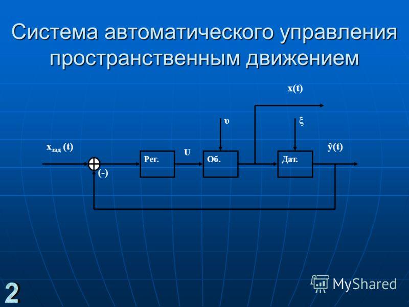 Система автоматического управления пространственным движением Дат.Рег.Об. x зад (t) (-) ŷ(t) U ξυ x(t)