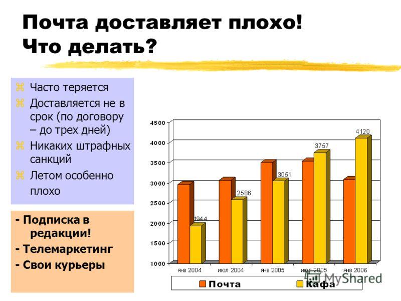zТираж – 4,5 тыс. zТzТираж – 13,7 тыс. zТираж –8,2 тыс. Подписка составляет около 25% тиража, то есть около 7 тыс. экз. в неделю.