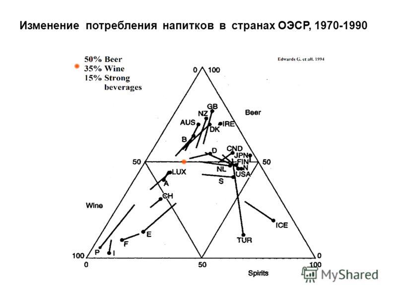 Изменение потребления напитков в странах ОЭСР, 1970-1990