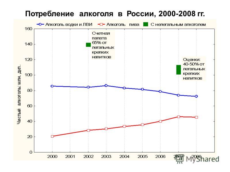Потребление алкоголя в России, 2000-2008 гг.