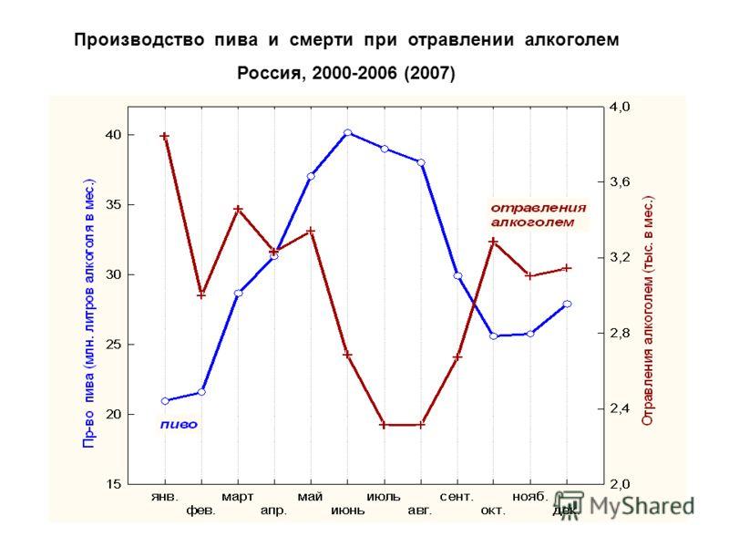 Производство пива и смерти при отравлении алкоголем Россия, 2000-2006 (2007)