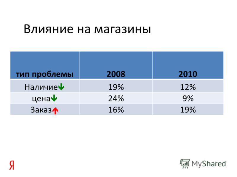 Влияние на магазины тип проблемы20082010 Наличие 19%12% цена 24%9%9% Заказ 16%19%