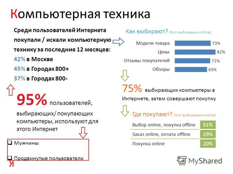 Компьютерная техника Среди пользователей Интернета покупали / искали компьютерную технику за последние 12 месяцев: 42% в Москве 45% в Городах 800+ 37% в Городах 800- Мужчины Продвинутые пользователи 95% пользователей, выбирающих/ покупающих компьютер