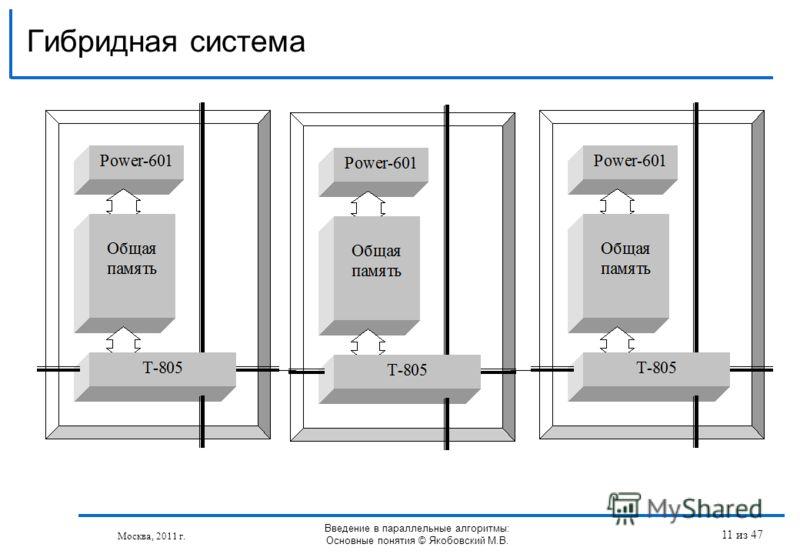 Гибридная система Москва, 2011 г. Введение в параллельные алгоритмы: Основные понятия © Якобовский М.В. 11 из 47