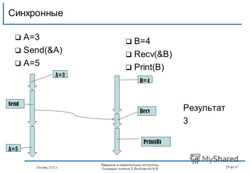 A=3 Send(&A) A=5 Синхронные Москва, 2011 г. B=4 Recv(&B) Print(B) Send Recv Print(B) A=5 B=4 A=3 Результат 3 Введение в параллельные алгоритмы: Основные понятия © Якобовский М.В. 19 из 47