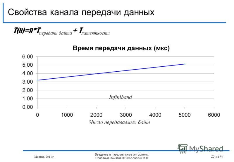 Свойства канала передачи данных Москва, 2011 г. T(n)=n*T передачи байта + T латентности Число передаваемых байт Infiniband Введение в параллельные алгоритмы: Основные понятия © Якобовский М.В. 25 из 47