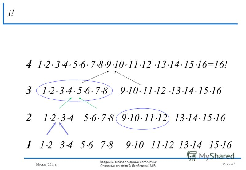 4 1 2 3 4 5 6 7 8 9 10 11 12 13 14 15 16=16! 3 1 2 3 4 5 6 7 8 9 10 11 12 13 14 15 16 2 1 2 3 4 5 6 7 8 9 10 11 12 13 14 15 16 1 1 2 3 4 5 6 7 8 9 10 11 12 13 14 15 16 i! 35 Москва, 2011 г. Введение в параллельные алгоритмы: Основные понятия © Якобов
