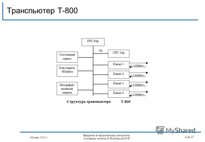 Транспьютер T-800 Москва, 2011 г. Введение в параллельные алгоритмы: Основные понятия © Якобовский М.В. 4 из 47