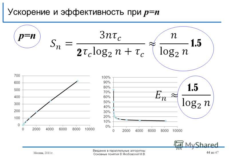 p=n Ускорение и эффективность при p=n 2 1.5 44 Москва, 2011 г. Введение в параллельные алгоритмы: Основные понятия © Якобовский М.В. 44 из 47
