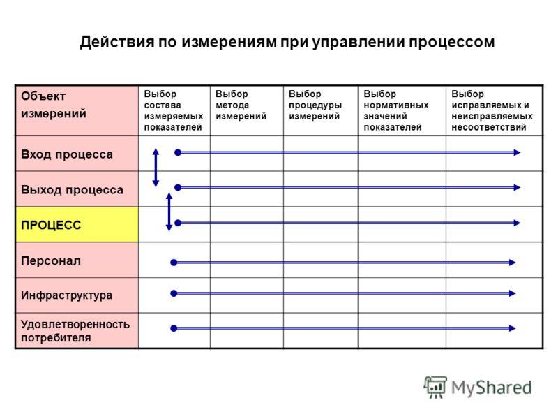 Действия по измерениям при управлении процессом Объект измерений Выбор состава измеряемых показателей Выбор метода измерений Выбор процедуры измерений Выбор нормативных значений показателей Выбор исправляемых и неисправляемых несоответствий Вход проц