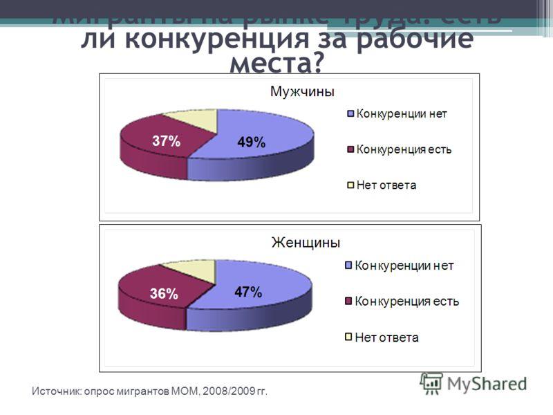 Мигранты на рынке труда: есть ли конкуренция за рабочие места? Источник: опрос мигрантов МОМ, 2008/2009 гг.
