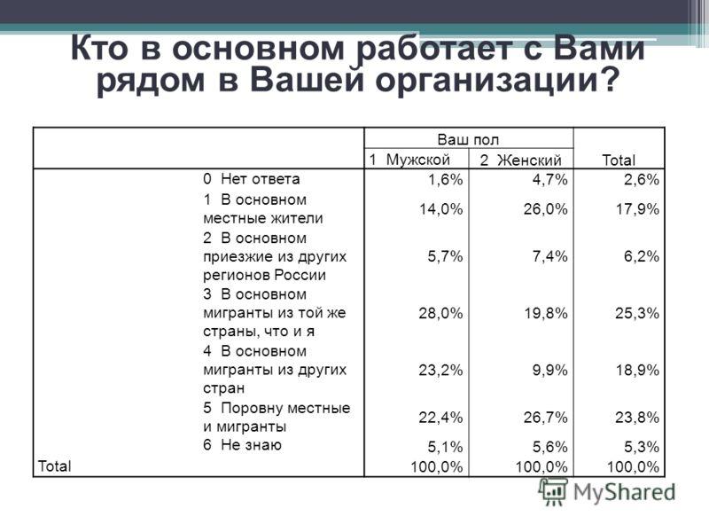 Кто в основном работает с Вами рядом в Вашей организации? Ваш пол Total 1 Мужской2 Женский 0 Нет ответа 1,6%4,7%2,6% 1 В основном местные жители 14,0%26,0%17,9% 2 В основном приезжие из других регионов России 5,7%7,4%6,2% 3 В основном мигранты из той