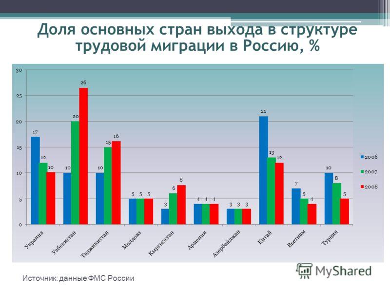 Доля основных стран выхода в структуре трудовой миграции в Россию, % Источник: данные ФМС России