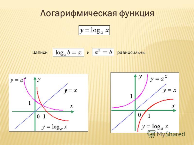 Логарифмическая функция иравносильны.Записи