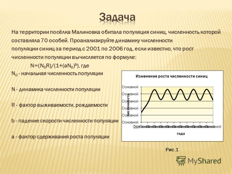 На территории посёлка Малиновка обитала популяция синиц, численность которой составляла 70 особей. Проанализируйте динамику численности популяции синиц за период с 2001 по 2006 год, если известно, что рост численности популяции вычисляется по формуле