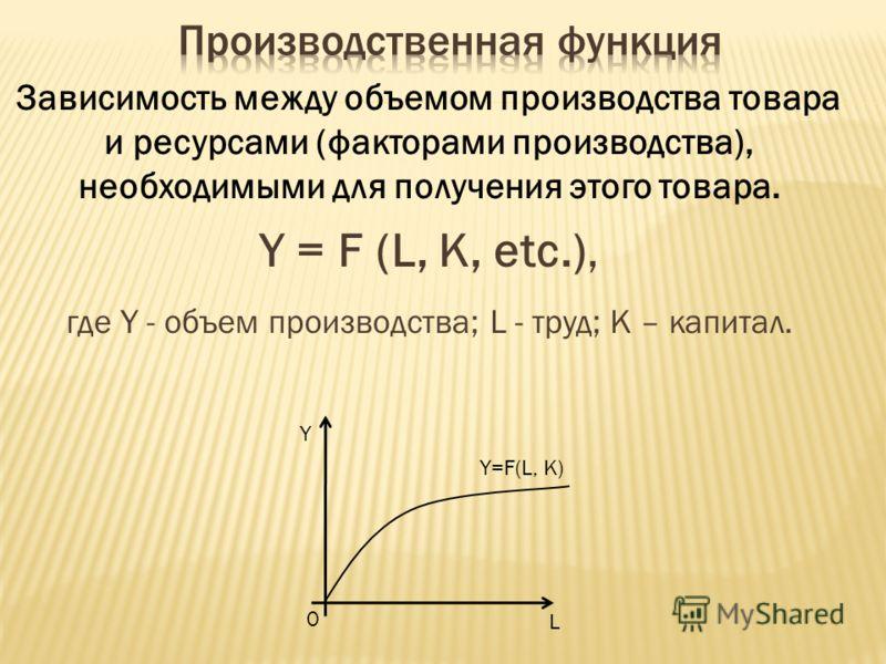 Зависимость между объемом производства товара и ресурсами (факторами производства), необходимыми для получения этого товара. Y = F (L, K, etc.), где Y - объем производства; L - труд; К – капитал. Y L 0 Y=F(L, K)