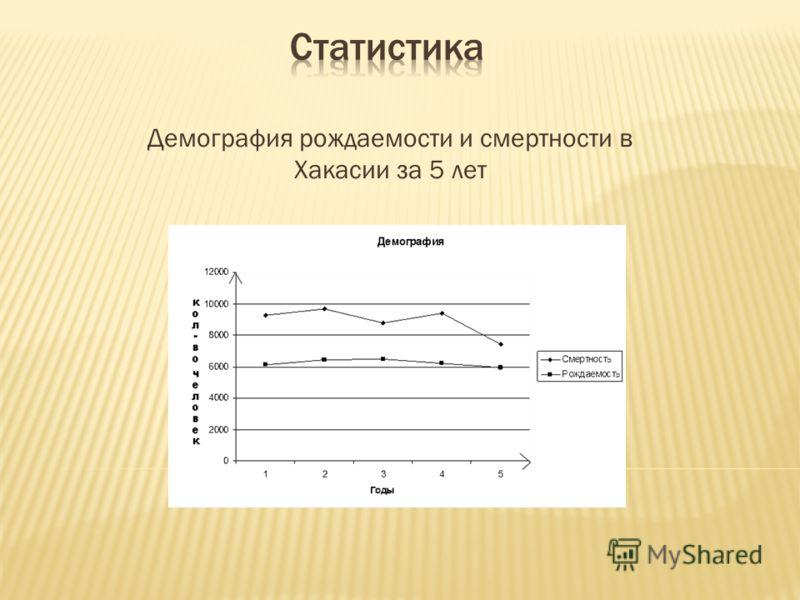 Демография рождаемости и смертности в Хакасии за 5 лет