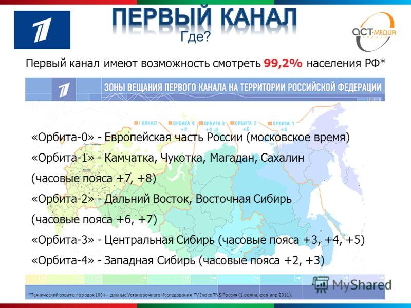 Первый канал имеют возможность смотреть 99,2% населения РФ* КУЛЬТУРА РАЗВЛЕЧЕНИЯ НОВОСТИ «Орбита-0» - Европейская часть России (московское время) «Орбита-1» - Камчатка, Чукотка, Магадан, Сахалин (часовые пояса +7, +8) «Орбита-2» - Дальний Восток, Вос