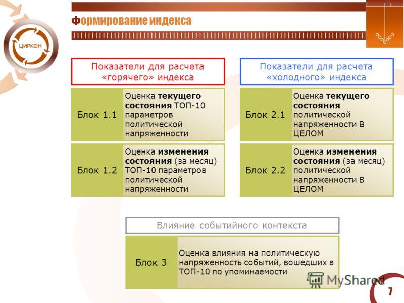 7 Формирование индекса 7 Блок 1.2 Оценка изменения состояния (за месяц) ТОП-10 параметров политической напряженности Блок 2.2 Оценка изменения состояния (за месяц) политической напряженности В ЦЕЛОМ Блок 3 Оценка влияния на политическую напряженность