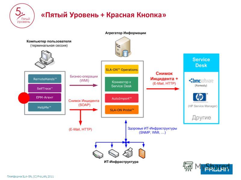 Платформа SLA-ON, (С) ProLAN, 2011 «Пятый Уровень + Красная Кнопка»