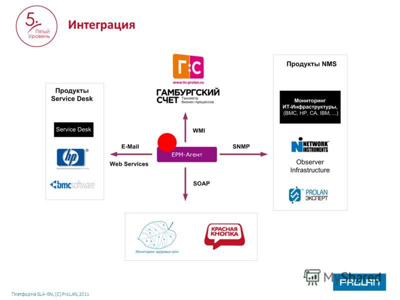 Платформа SLA-ON, (С) ProLAN, 2011 Интеграция