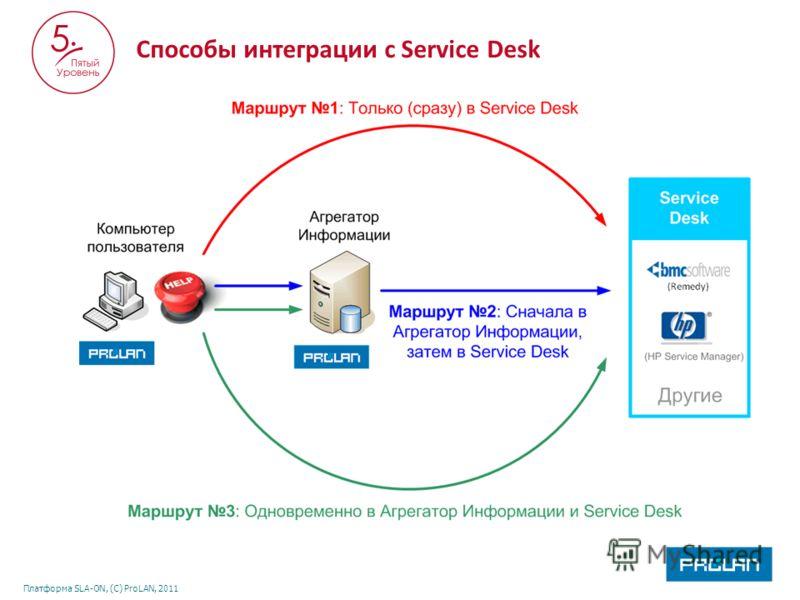 Платформа SLA-ON, (С) ProLAN, 2011 Способы интеграции с Service Desk
