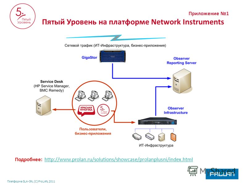 Платформа SLA-ON, (С) ProLAN, 2011 Приложение 1 Пятый Уровень на платформе Network Instruments Подробнее: http://www.prolan.ru/solutions/showcase/prolanplusni/index.htmlhttp://www.prolan.ru/solutions/showcase/prolanplusni/index.html