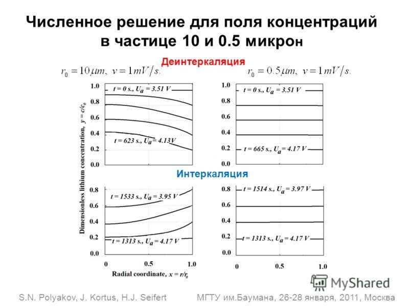 S.N. Polyakov, J. Kortus, H.J. Seifert МГТУ им.Баумана, 26-28 января, 2011, Москва Численное решение для поля концентраций в частице 10 и 0.5 микро н Интеркаляция Деинтеркаляция