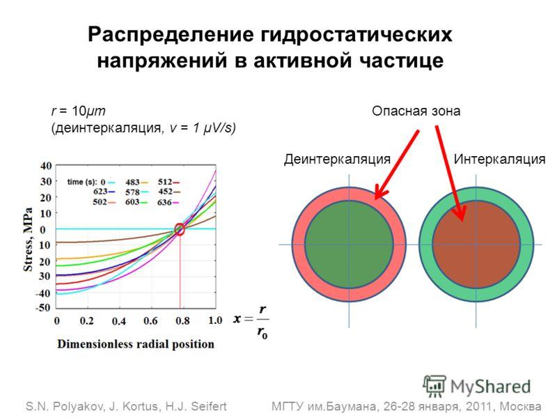 S.N. Polyakov, J. Kortus, H.J. Seifert МГТУ им.Баумана, 26-28 января, 2011, Москва Распределение гидростатических напряжений в активной частице Деинтеркаляция Интеркаляция Опасная зона r = 10μm (деинтеркаляция, v = 1 μV/s)