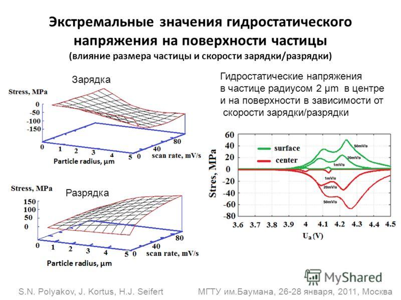 S.N. Polyakov, J. Kortus, H.J. Seifert МГТУ им.Баумана, 26-28 января, 2011, Москва Экстремальные значения гидростатического напряжения на поверхности частицы (влияние размера частицы и скорости зарядки/разрядки) Зарядка Разрядка Гидростатические напр