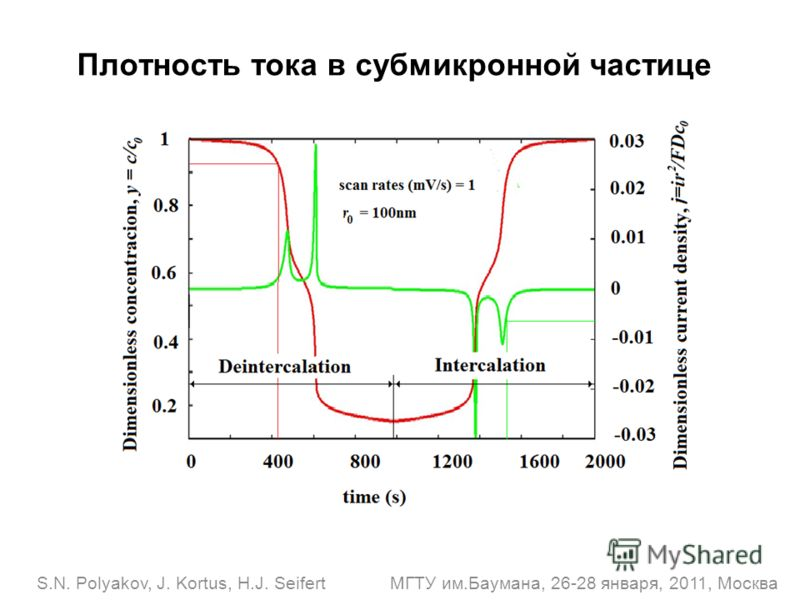 S.N. Polyakov, J. Kortus, H.J. Seifert МГТУ им.Баумана, 26-28 января, 2011, Москва Плотность тока в субмикронной частице