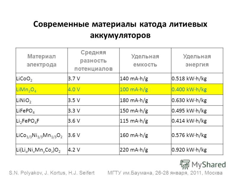 Современные материалы катода литиевых аккумуляторов Материал электрода Средняя разность потенциалов Удельная емкость Удельная энергия LiCoO 2 3.7 V140 mA·h/g0.518 kW·h/kg LiMn 2 O 4 4.0 V100 mA·h/g0.400 kW·h/kg LiNiO 2 3.5 V180 mA·h/g0.630 kW·h/kg Li