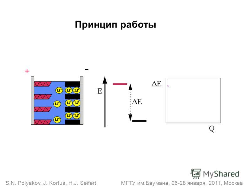 Принцип работы S.N. Polyakov, J. Kortus, H.J. Seifert МГТУ им.Баумана, 26-28 января, 2011, Москва