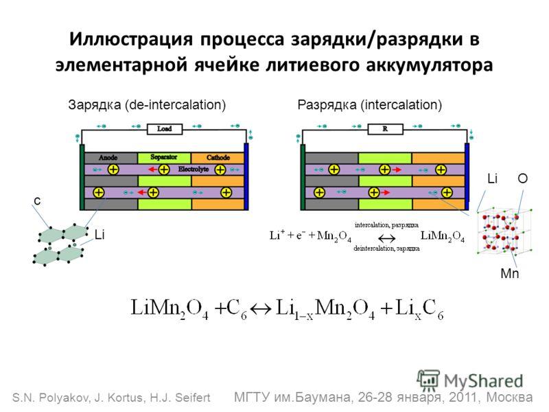 Иллюстрация процесса зарядки/разрядки в элементарной яче й ке литиевого ак к умулятора Разрядка (intercalation)Зарядка (de-intercalation) c Li O Mn