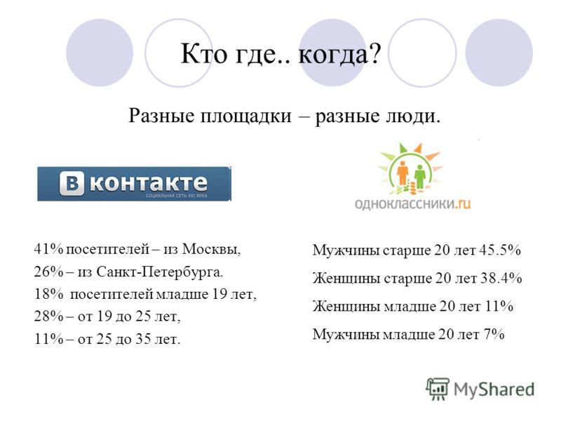 Кто где.. когда? Разные площадки – разные люди. 41% посетителей – из Москвы, 26% – из Санкт-Петербурга. 18% посетителей младше 19 лет, 28% – от 19 до 25 лет, 11% – от 25 до 35 лет. Мужчины старше 20 лет 45.5% Женщины старше 20 лет 38.4% Женщины младш