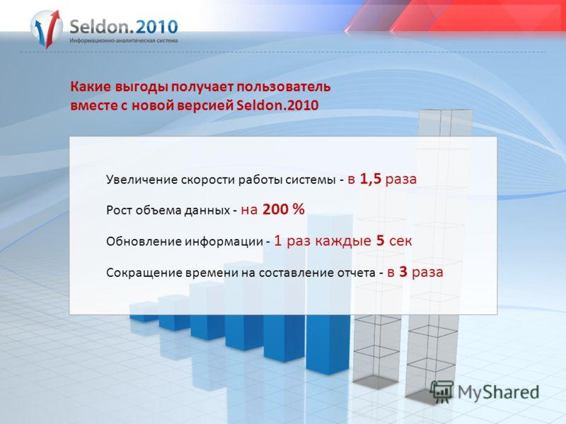 Какие выгоды получает пользователь вместе с новой версией Seldon.2010 Увеличение скорости работы системы - в 1,5 раза Рост объема данных - на 200 % Обновление информации - 1 раз каждые 5 сек Сокращение времени на составление отчета - в 3 раза