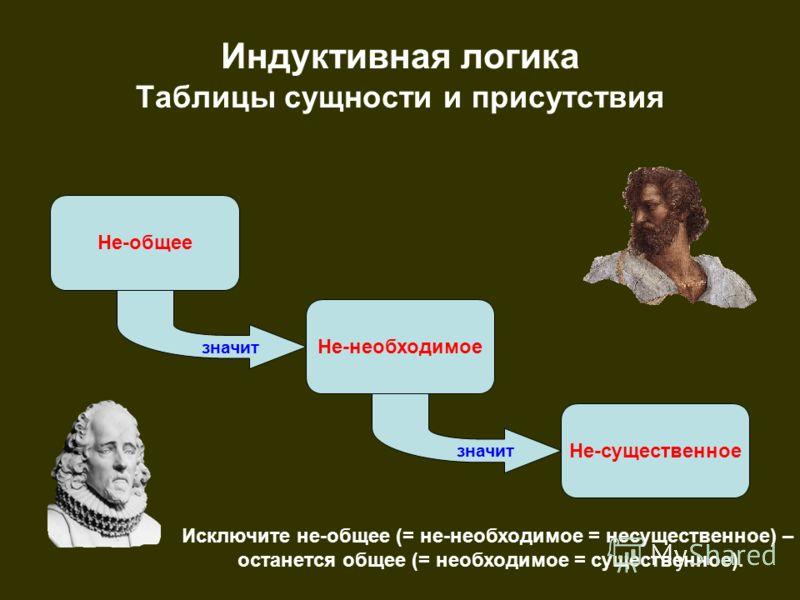 Индуктивная логика Таблицы сущности и присутствия Не-общее Не-необходимое значит значит Не-существенное Исключите не-общее (= не-необходимое = несущественное) – останется общее (= необходимое = существенное).