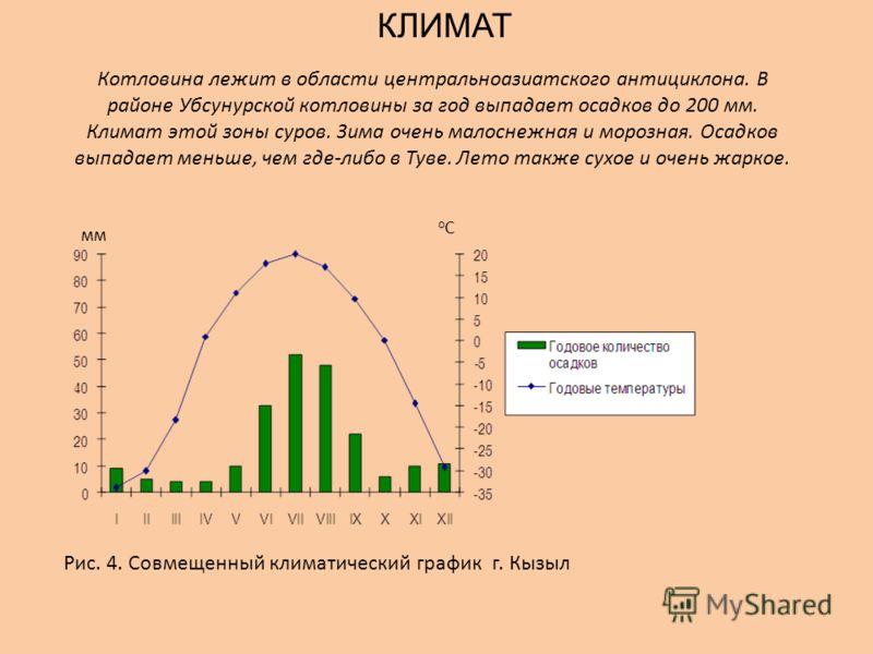 Котловина лежит в области центральноазиатского антициклона. В районе Убсунурской котловины за год выпадает осадков до 200 мм. Климат этой зоны суров. 3има очень малоснежная и морозная. Осадков выпадает меньше, чем где-либо в Туве. Лето также сухое и